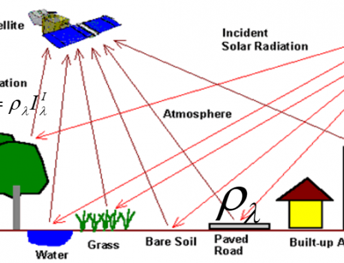 Fundaments of optical remote sensing